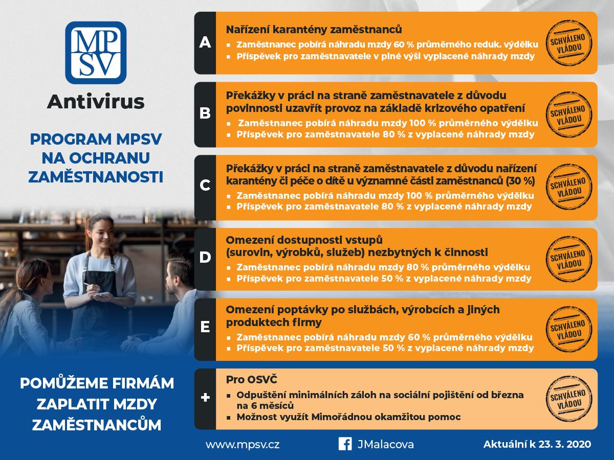 Program Antivirus